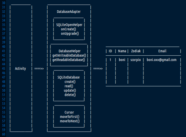 diagram sqlite database